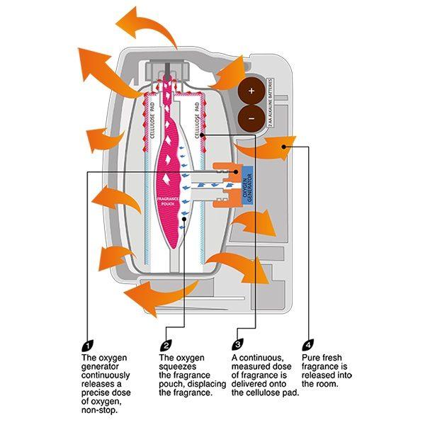 Oxygen-Pro Air Freshener Dispenser